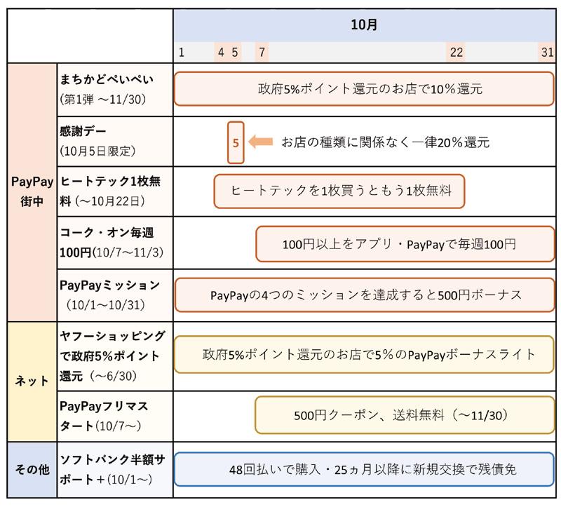 PayPayのキャンペーンまとめ(10月8日更新)