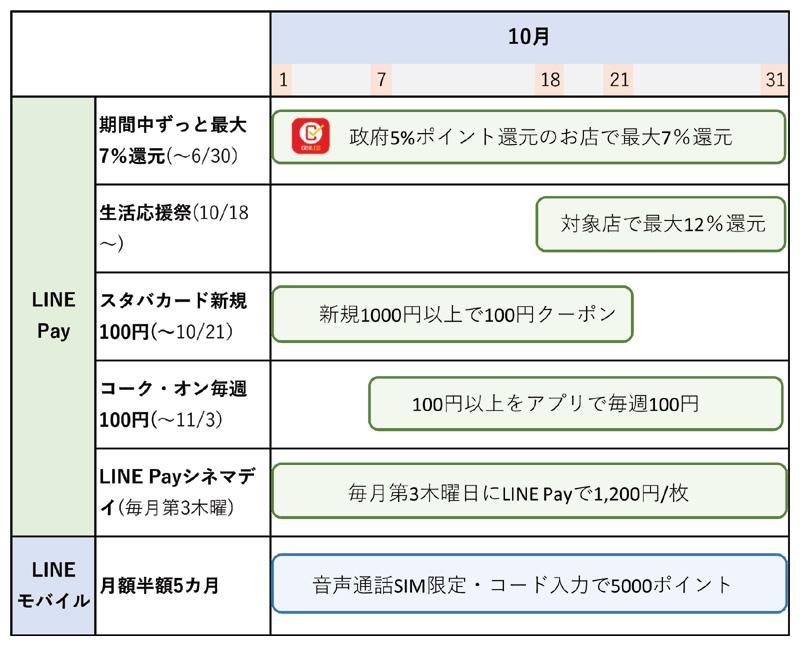 LINE Payのキャンペーンまとめ(10月8日更新)