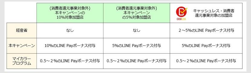LINE Pay生活応援祭(10月18日~)の還元率
