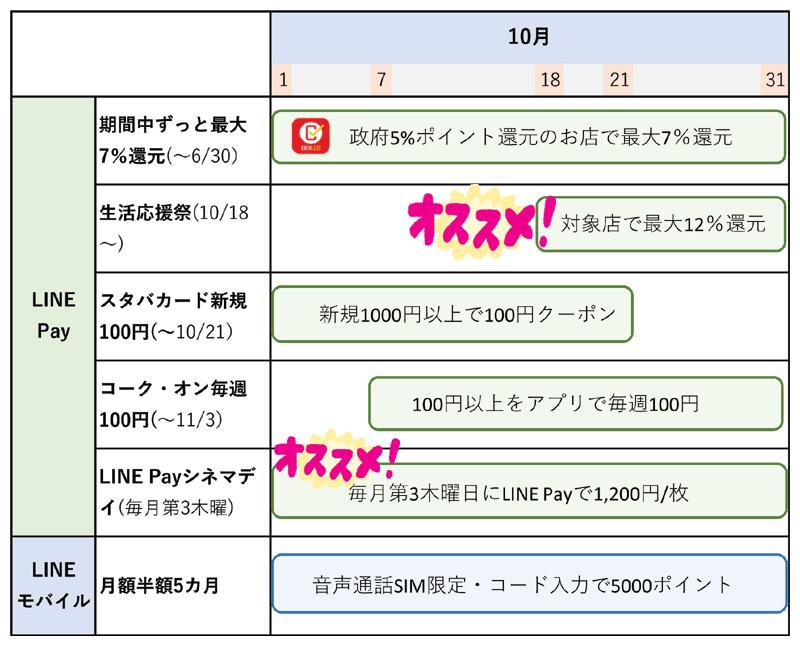 LINE Pay関連の10月キャンペーン情報一覧