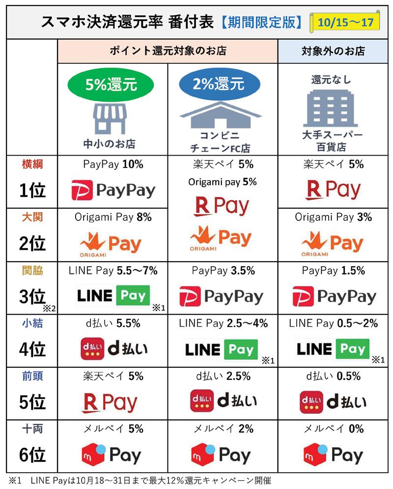 スマホ決済 お得ランキング番付表【期間限定版 】(10月1日~14日)
