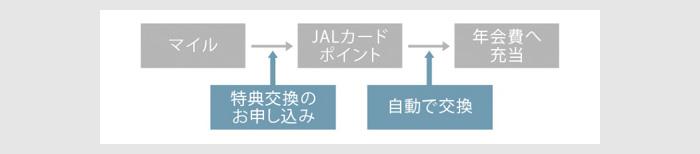 JALカードの年会費をマイルで支払う方法1