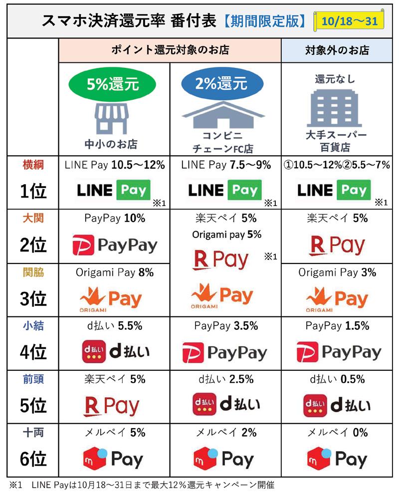 スマホ決済 お得ランキング番付表【期間限定版 】(10月18日~31日)