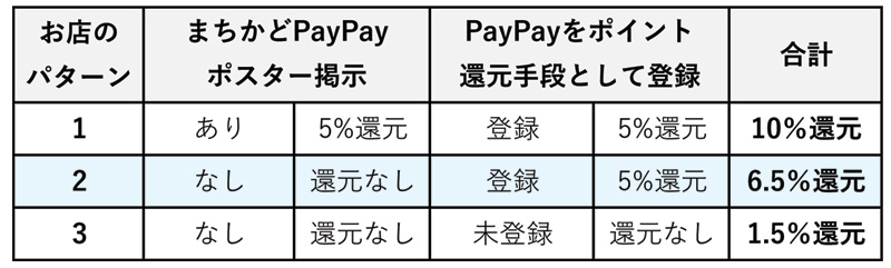 PayPayが使える5%ポイント還元対象店の3パターン