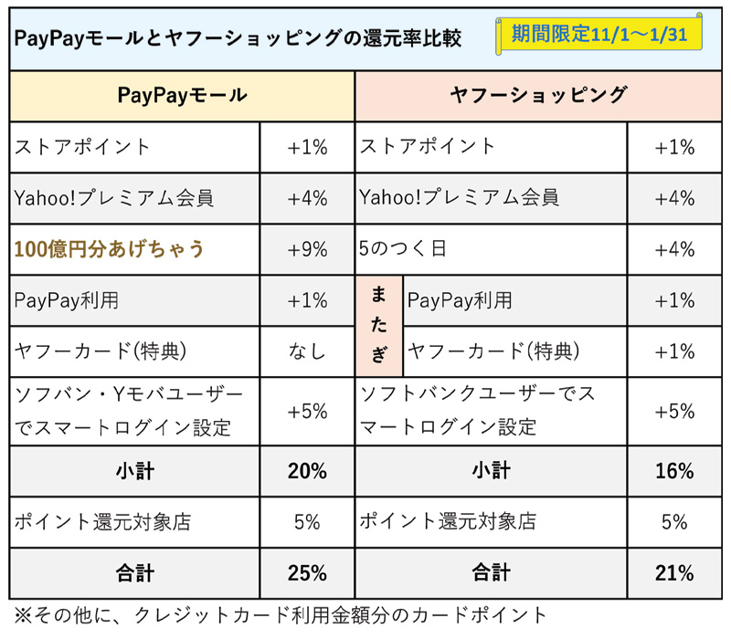 PayPayモールとヤフーショッピングの100億円あげちゃうよ期間の最大還元率比較