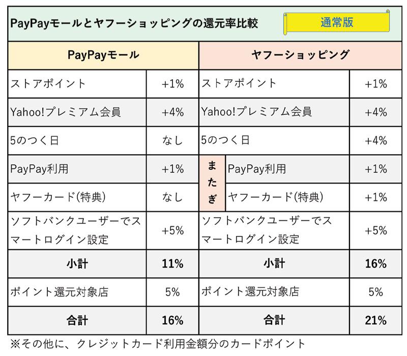 PayPayモールとヤフーショッピングの標準的な最大還元率比較
