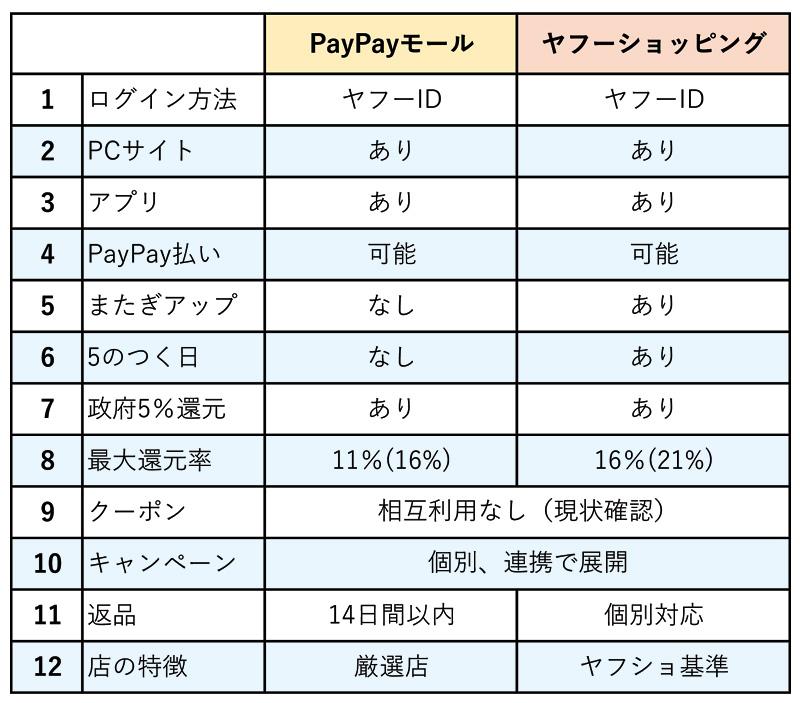 PayPayモールとヤフーショッピングの違いの一覧表