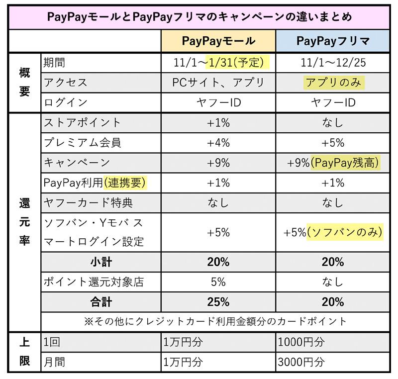 >PayPayモールとPayPayフリマのキャンペーンの違い