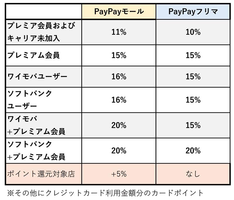 PayPayモールとPayPayフリマのキャンペーン還元率早見表