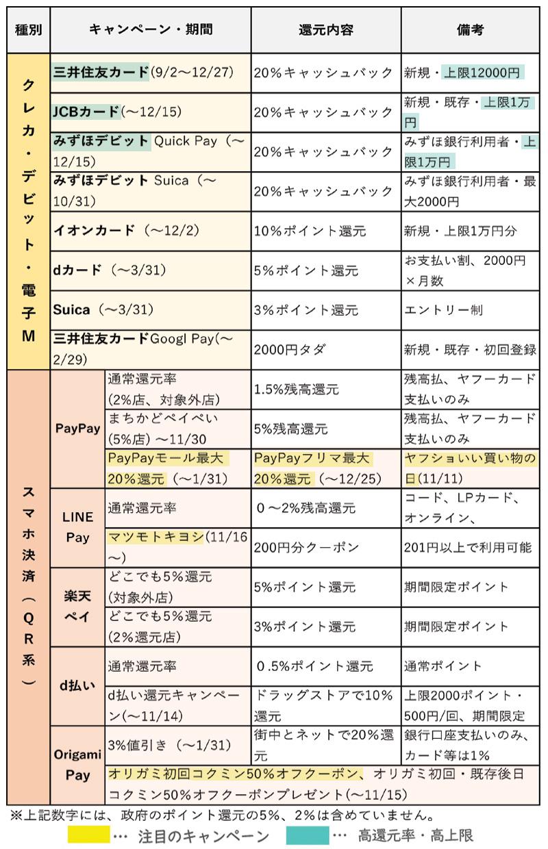 キャッシュレス総合 キャンペーンリスト【11月版】
