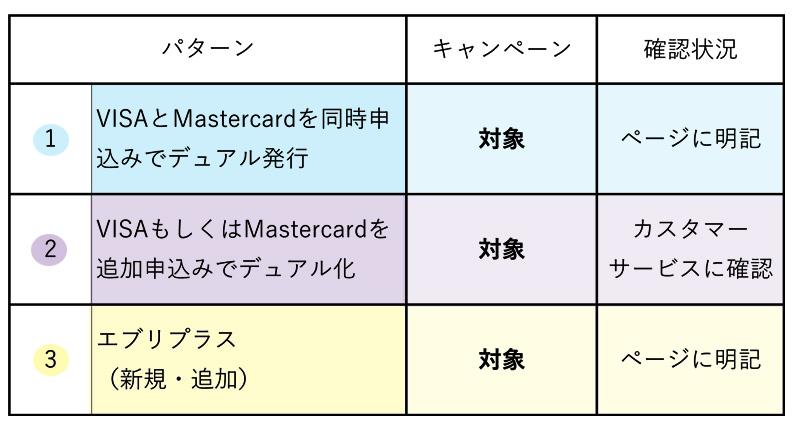 三井住友カードを複数枚申し込む時のパターン