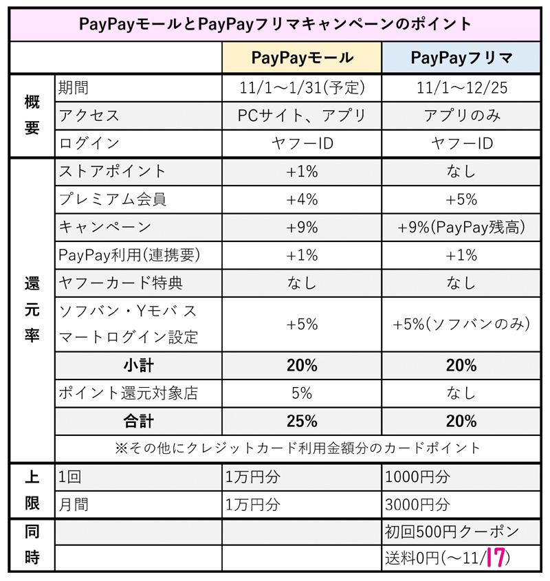 PayPayモール&PayPayフリマのキャンペーンのポイント