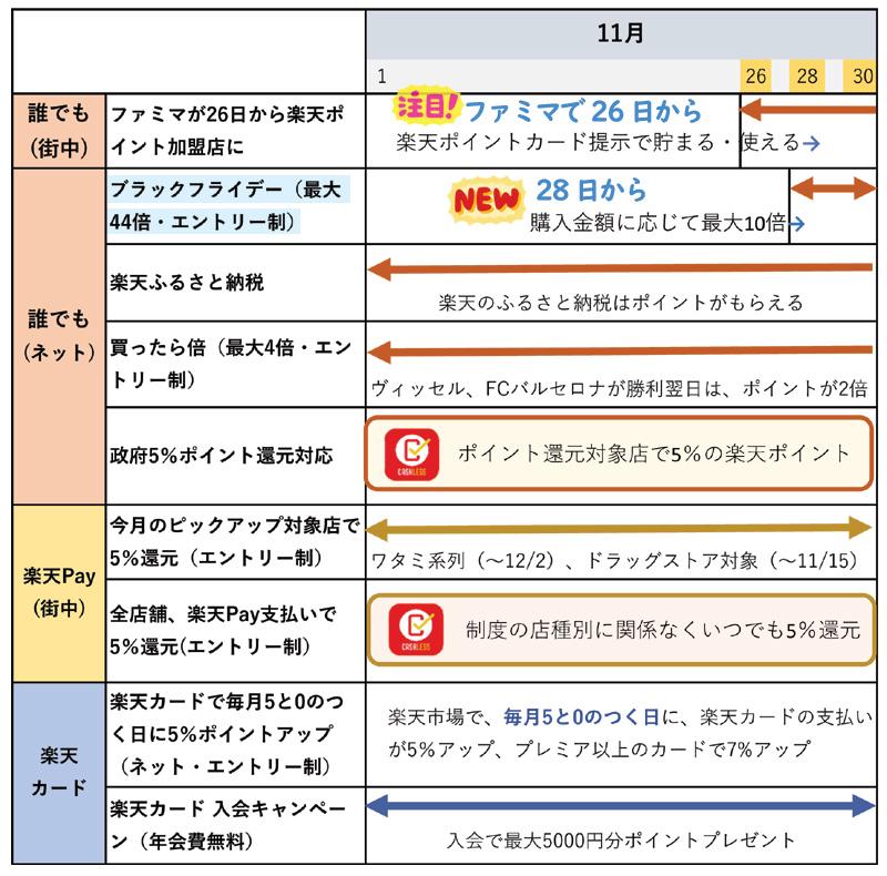 楽天ポイント関連キャンペーンまとめ【11月版】