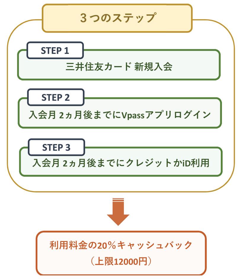 三井住友カード20%キャッシュバックの概要