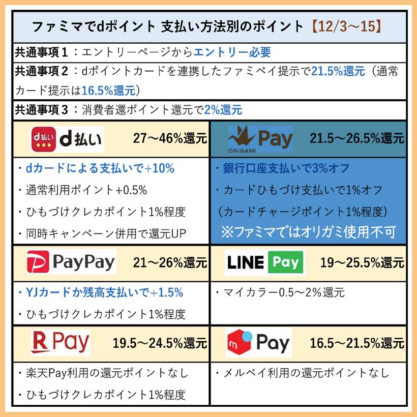 【ファミマ×dポイント】スマホ決済 支払い別のポイント