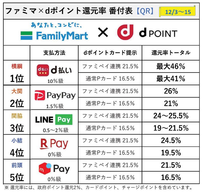 【ファミマ×dポイント】スマホ決済 還元率ランキング