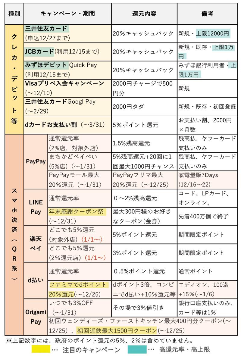 キャッシュレス総合 キャンペーンリスト【12月版】