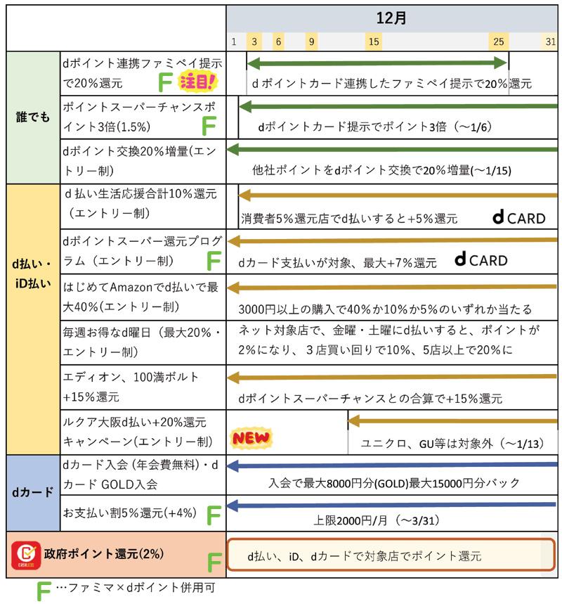 12月のdポイント・d払い関連キャンペーンのまとめ(12月16日更新)