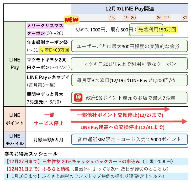 LINE Payのキャンペーンまとめ(12月18日更新)
