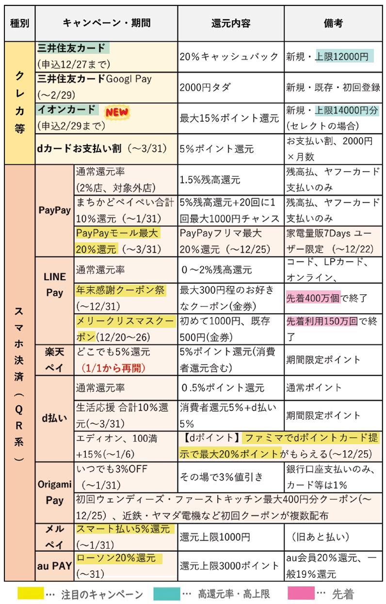 キャッシュレス総合 キャンペーンリスト【12月版】(12月24日更新)