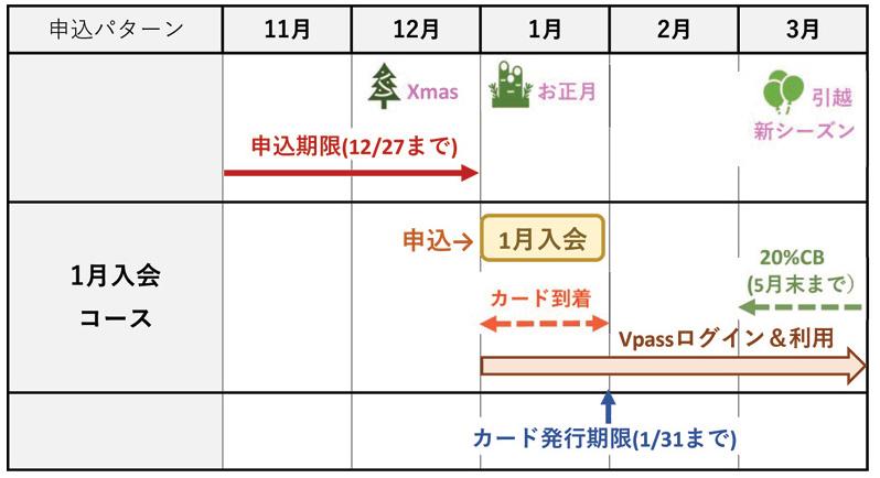 三井住友カード20%キャッシュバックの申込みスケジュール
