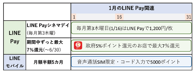 LINE Payのキャンペーンまとめ(12月31日更新)