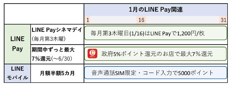 1月のLINE Pay関連キャンペーンのまとめ