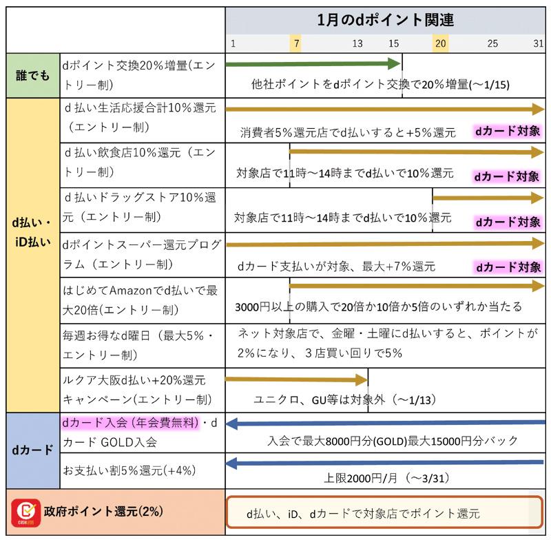 1月のdポイント・d払い関連キャンペーンのまとめ(1月7日更新)