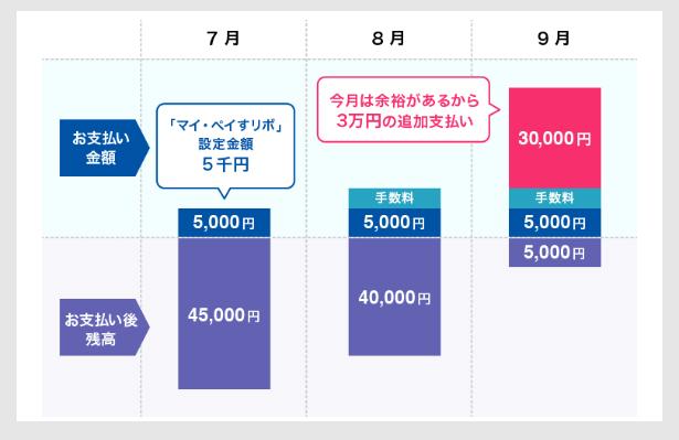 元金定額5,000円コースを指定の場合