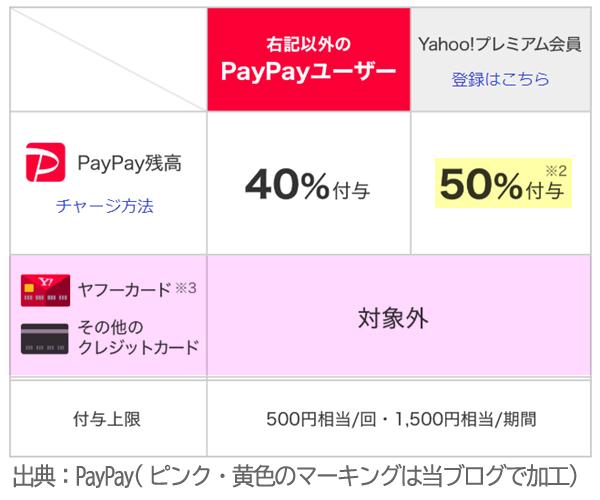PayPay飲食店40%還元キャペーンの還元率