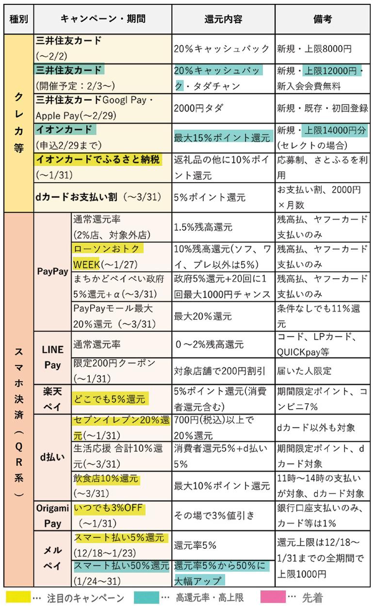 キャッシュレス総合 キャンペーンリスト(1月23日更新)