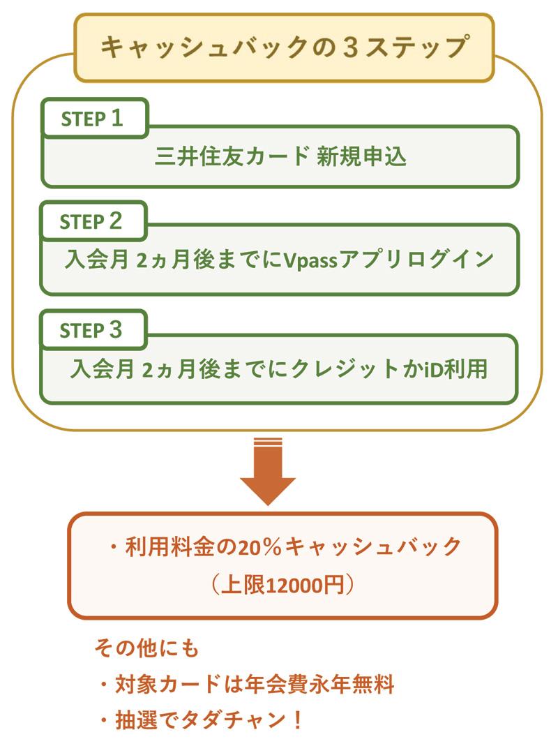 三井住友カード 20%キャッシュバックのポイント1