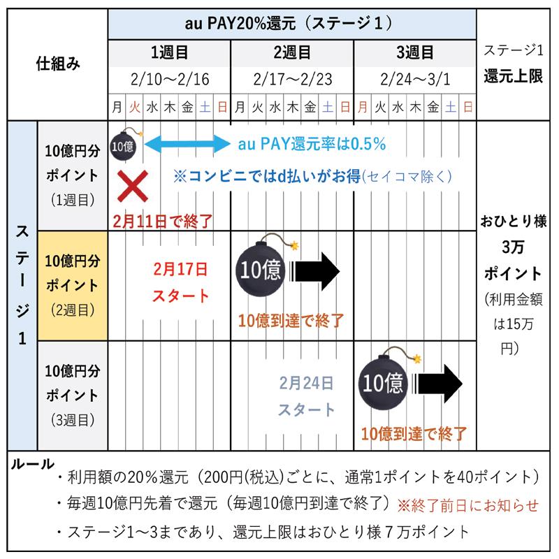 キャンペーンの仕組み(2月14日更新)