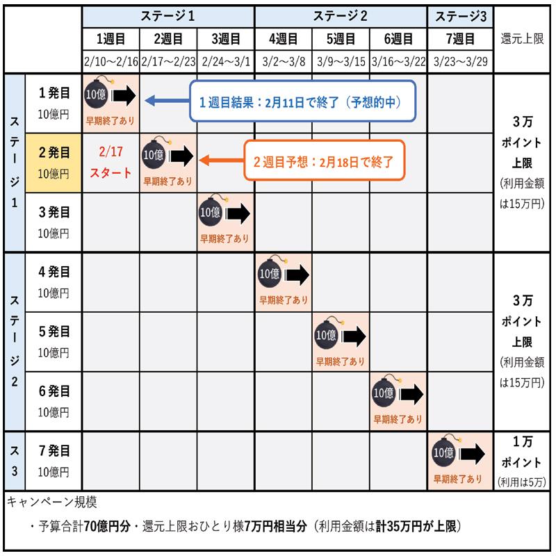 全体スケジュール表(2月14日更新)