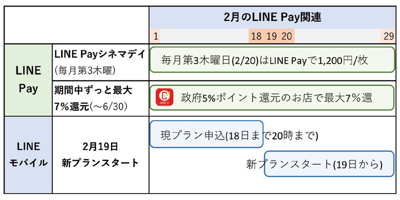 LINE Payのキャンペーンまとめ(2月15日更新)