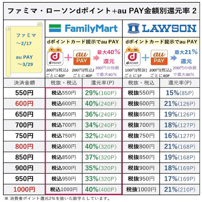 ファミマとローソンでdポイント+au PAYの金額別還元率表2(2月17日更新)