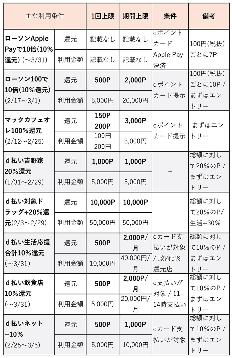 主要キャンペーンの利用条件(2月18日更新)