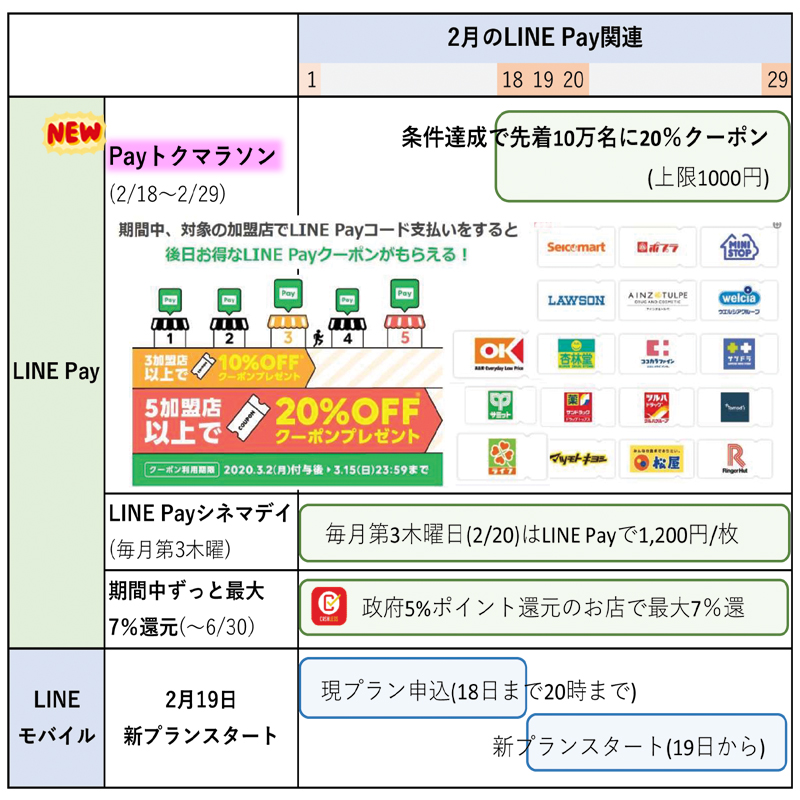 LINE Payのキャンペーンまとめ(2月22日更新)