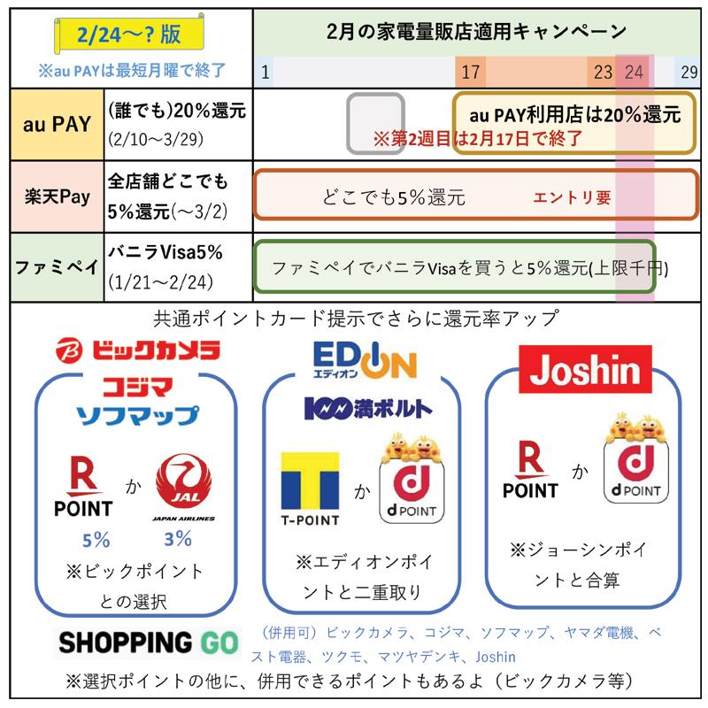 2月の家電量販店に適用できるスマホ決済キャンペーン一覧(2月24日更新)