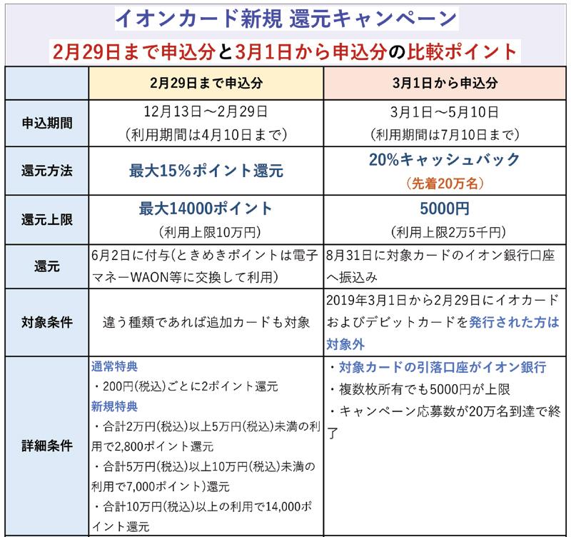 2月29日までの申込分と3月1日からの申込分の違い