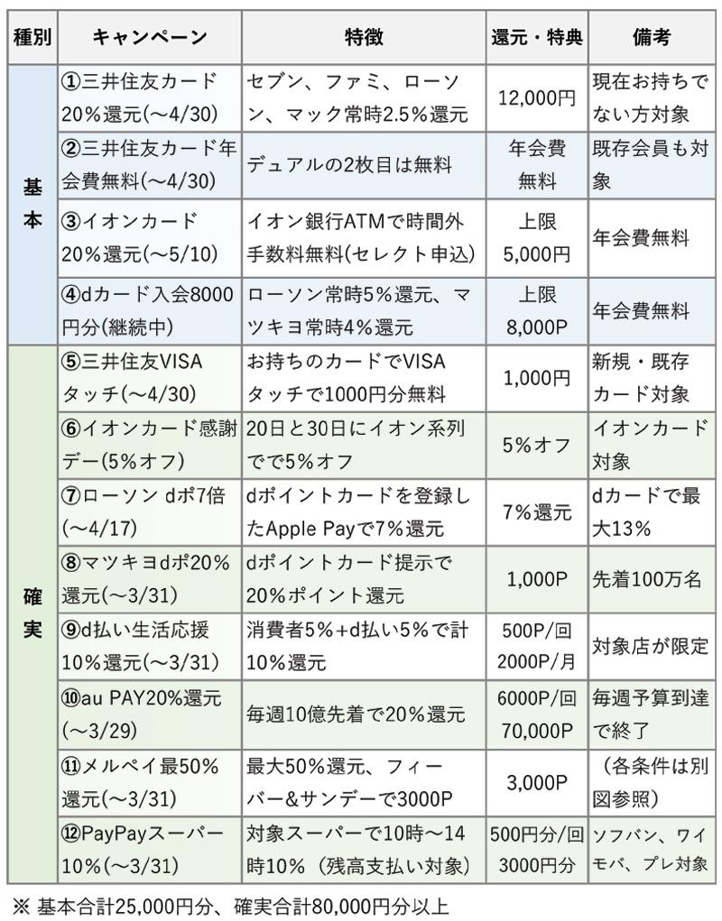 節約型キャンペーン一覧表と削減額合計(3月5日更新)