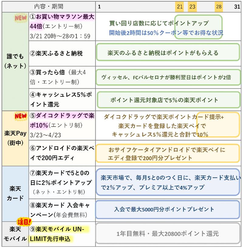 楽天ポイント関連キャンペーンまとめ【3月版】(3月21日更新)