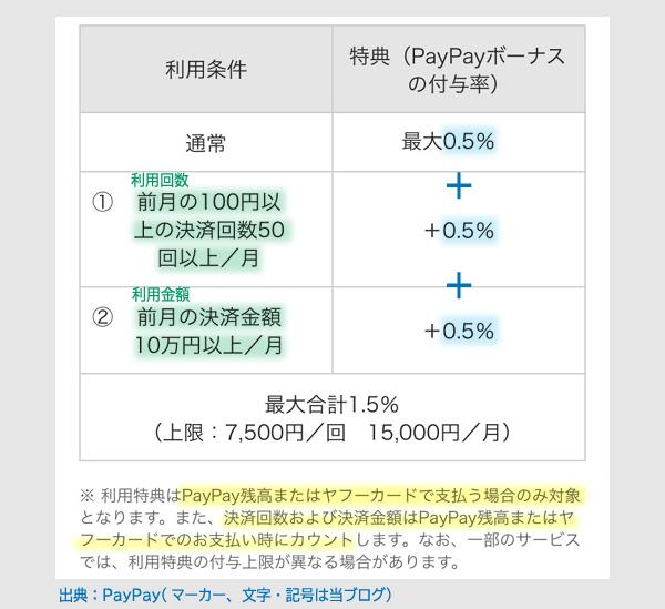 PayPay4月からの変更内容