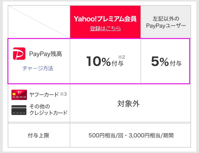 PayPayでスーパー10%還元のポイント1