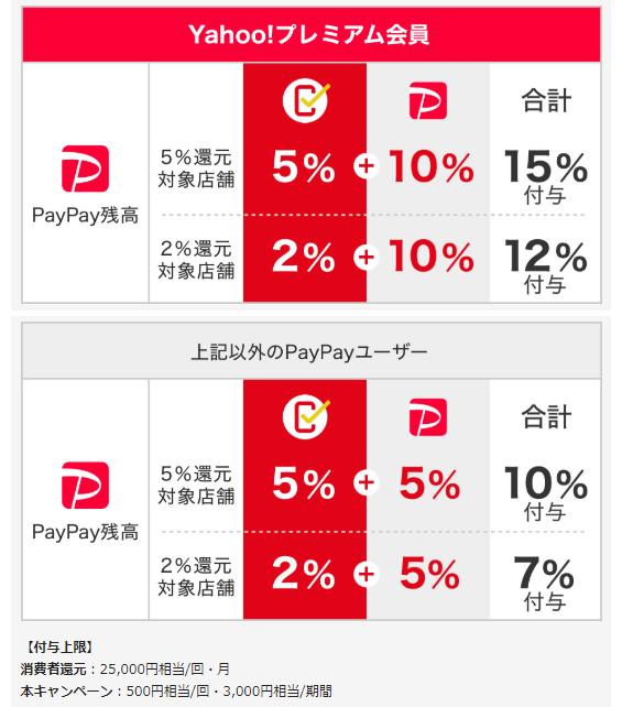 PayPayでスーパー10%還元のポイント2