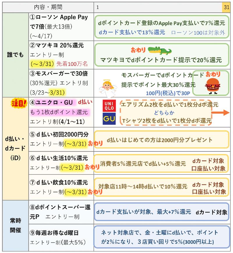 dポイント関連 3月の主要キャンペーンの一覧表(3月27日更新)