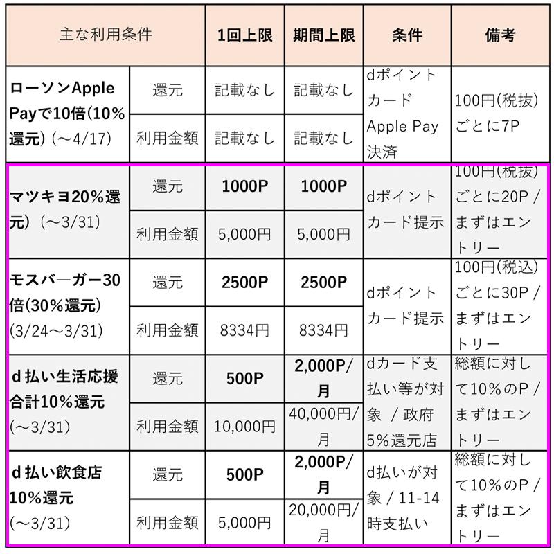 主要キャンペーンの利用条件(3月24日更新)