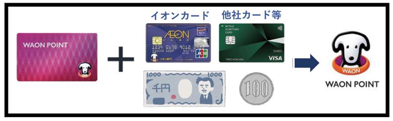 WAON POINTカードは現金専用ポイントカードに(4月1日以降)ビフォー