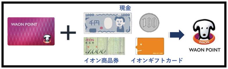 WAON POINTカードは現金専用ポイントカードに(4月1日以降)アフター