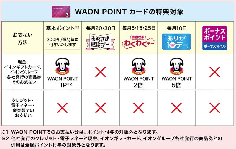 WAON POINTは、基本は、200円(税込)で1ポイント